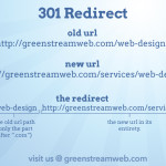 301 Redirect Diagram